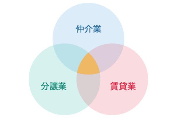 小田急不動産 小田原店